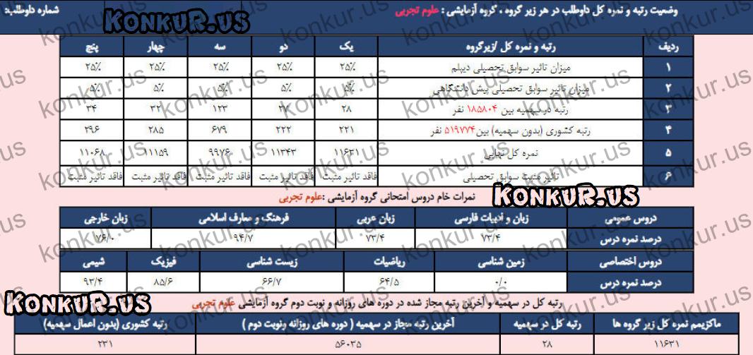 مشاوره تلفنی با رتبه برتر کنکور - علی جدی