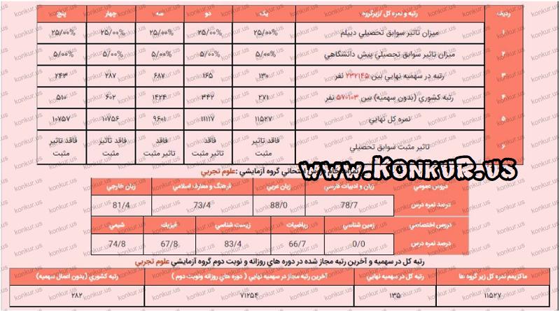 کارنامه کنکور جناب سجاد سیبویه ، رتبه 135 منطقه دو کنکور تجربی 97